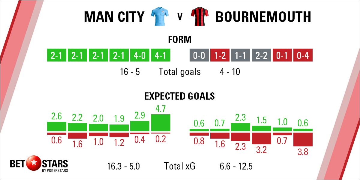 Bournemouth – Man City