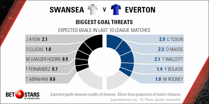 Everton vs swansea betting preview 1 500 gh/s bitcoin miner how many bitcoins can be mined