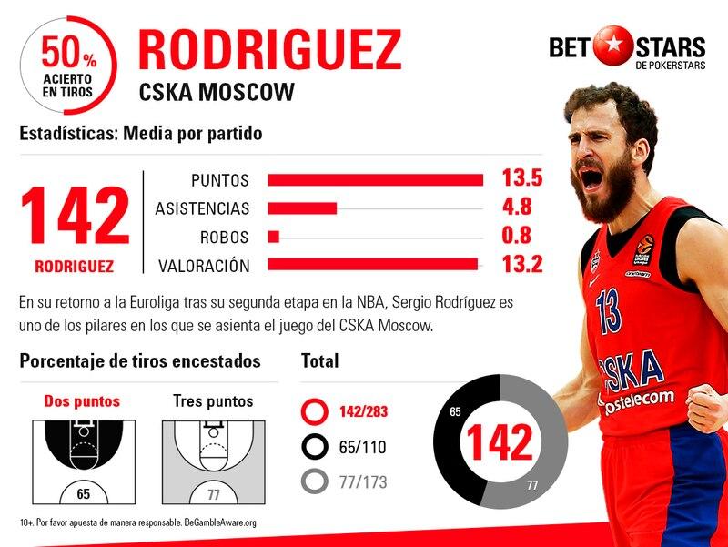 Betstars, CSKA Moscow vs BC Khimki Moscow, pronosticos deportivos, apuestas de baloncesto para hoy, mejores apuestas deportivas, apuestas deportivas pronosticos, apuestas deportivas pronosticos expertos, apuestas baloncesto,