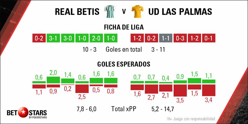 Betstars, Real Betis vs Las Palmas, pronosticos deportivos