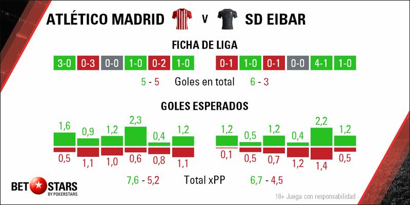 Betstars, Atletico de Madrid vs SD Eibar, pronosticos deportivos, apuestas de fútbol para hoy, mejores apuestas deportivas, apuestas deportivas pronosticos, apuestas deportivas pronosticos expertos,