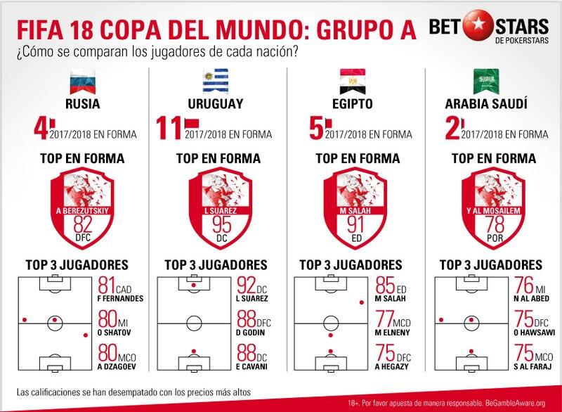 BetStars, FIFA 18 Copa del Mundo, pronosticos deportivos, apuestas de futbol para hoy, mejores apuestas deportivas, apuestas deportivas pronosticos, apuestas deportivas, pronosticos expertos, videojuegos, E-sports