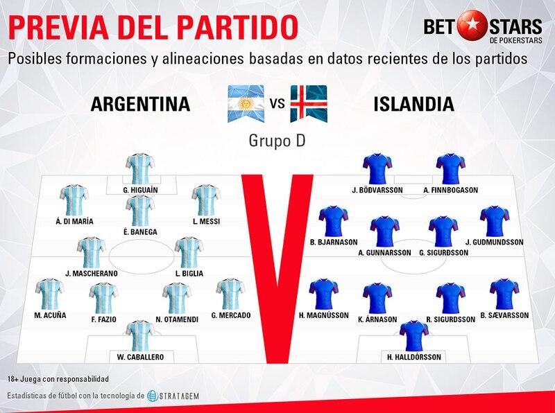 Betstars, Argentina vs Islandia, pronosticos deportivos, Mundial 2018