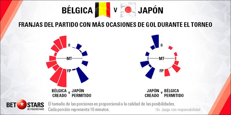 Betstars, Belgica vs Japon, pronosticos deportivos, Mundial 2018
