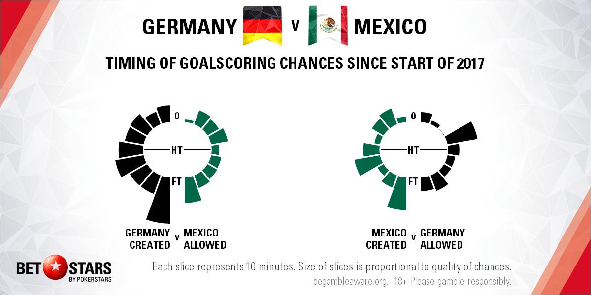 germany vs mexico - photo #43