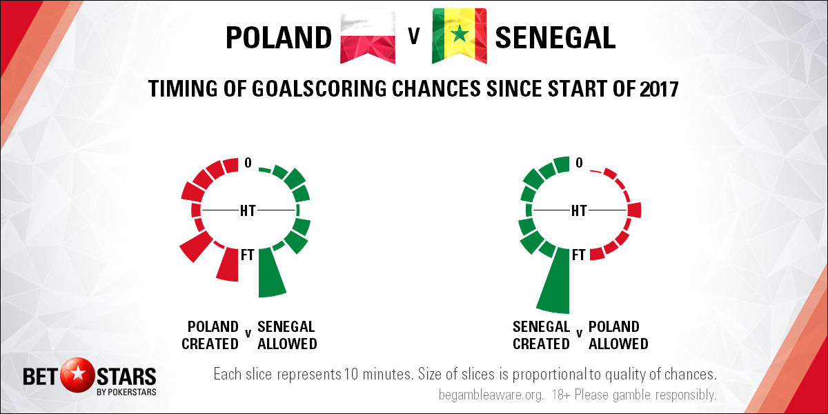 poland vs senegal - photo #24