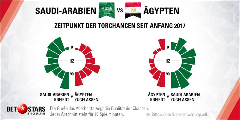 Saudi Arabien ägypten 90 Minuten Bis Zur Heimreise