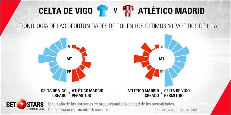 Betstars, Celta Vigo vs Atletico Madrid, pronosticos deportivos, fútbol, Celta de Vigo vs Atlético de Madrid El supercampeón de Europa visita un campo complicado, Celta de Vigo vs Atlético de Madrid pronósticos apuestas,