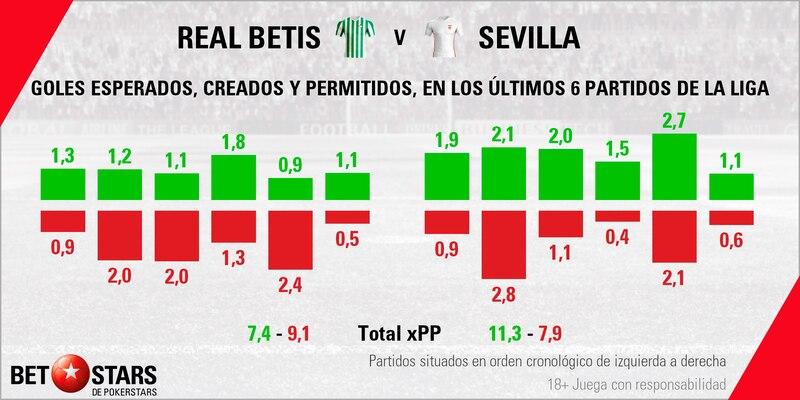 Betstars, Real Betis vs Sevilla, pronosticos deportivos, fútbol, Real Betis vs Sevilla Pronósticos y apuestas, Real Betis vs Sevilla Dos hermanos irreconciliables se ven las caras de nuevo, apuestas deportivas de fútbol,