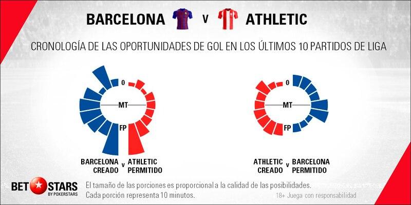 Betstars, FC Barcelona vs Athletic de Bilbao, pronosticos deportivos, fútbol, apuestas para hoy, apuestas deportivas, apuestas de fútbol, LaLiga, fc barcelona vs athletic bilbao pronosticos apuestas, apuestas de fútbol, últimas noticias deportivas,