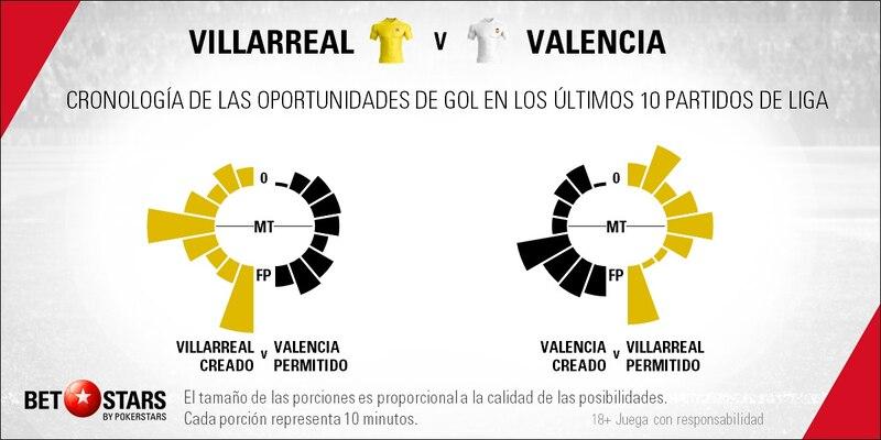 Betstars, Villarreal vs Valencia, pronosticos deportivos, fútbol, Villarreal vs Valencia El derbi llega en un momento incómodo para los dos, Villarreal vs Valencia pronósticos apuestas, calendario liga santander, partidos hoy, jornada de liga, partidos de fútbol hoy,