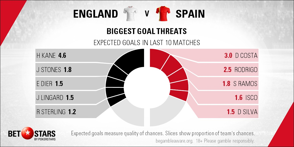 England vs Spain: Hard to split Wembley foes for Nations ...