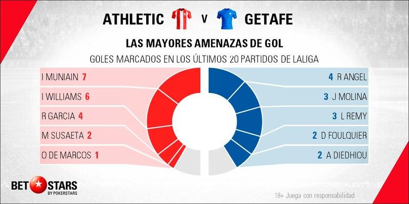 Betstars, Athletic de Bilbao vs Getafe, pronosticos deportivos, LaLiga, fútbol, apuestas LaLiga, pronosticos LaLiga, apuestas fútbol, pronosticos fútbol