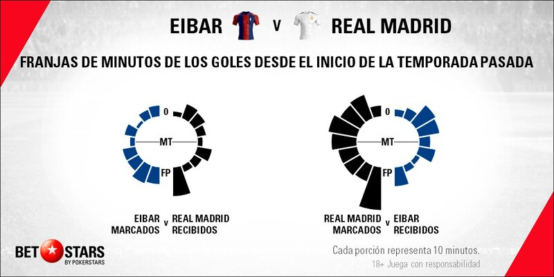 Betstars, SD Eibar vs Real Madrid, pronosticos deportivos, LaLiga, fútbol, pronosticos LaLiga, apuestas LaLiga, pronosticos fútbol, apuestas fútbol