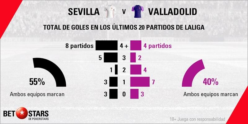 Betstars, Sevilla vs Valladolid, pronosticos deportivos, LaLiga, fútbol, apuestas fútbol, pronosticos fútbol, apuestas LaLiga, pronosticos LaLiga