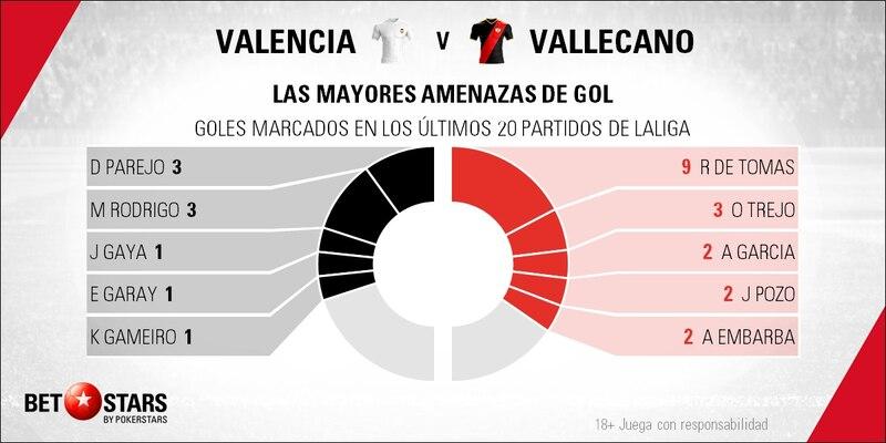 Betstars, Valencia vs Rayo Vallecano, Mestalla necesita fortificarse, pronosticos deportivos, LaLiga, pronosticos LaLiga, apuestas LaLiga, pronósticos fútbol, apuestas fútbol, partidos de hoy, partidos de futbol hoy, partidos hoy, partidos de liga mañana, calendario liga bbva, partidos de hoy, ultimas noticias deportivas, noticias de deportes, apuestas deportivas, apuestas deportivas pronósticos expertos,