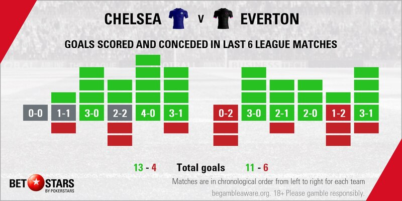 Chelsea vs Everton: Blues in charge by the break