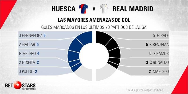 Betstars, Huesca vs Real Madrid, pronosticos deportivos, fútbol, LaLiga, apuestas fútbol, pronosticos fútbol, apuestas LaLiga, pronosticos LaLiga, apuestas deportivas pronosticos expertos, Huesca, Real Madrid
