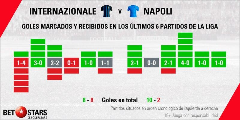 Betstars, Inter de Milan vs Napoli, pronosticos deportivos, fútbol, Serie A, apuestas fútbol, pronosticos fútbol, apuestas Serie A, pronosticos Serie A, apuestas deportivas pronosticos expertos, Inter de Milan, Napoli