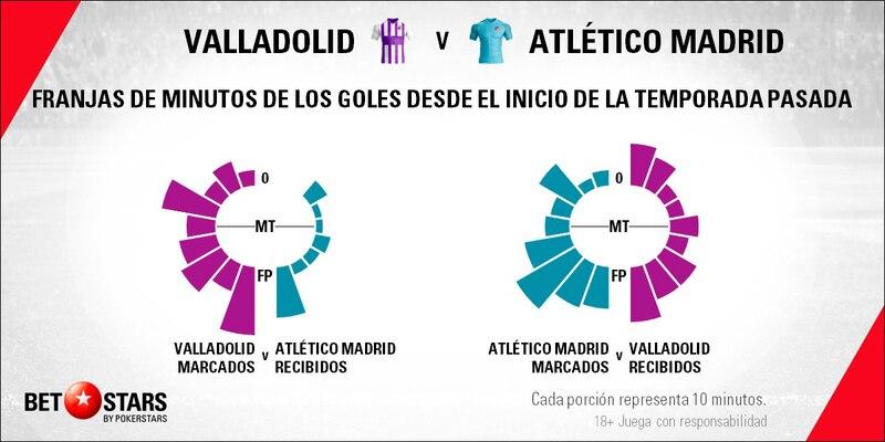 Betstars, Valladolid vs Atletico de Madrid, pronosticos deportivos, fútbol, LaLiga, apuestas fútbol, pronosticos fútbol, apuestas LaLiga, pronosticos LaLiga, apuestas deportivas pronosticos expertos, Valladolid, Atletico de Madrid