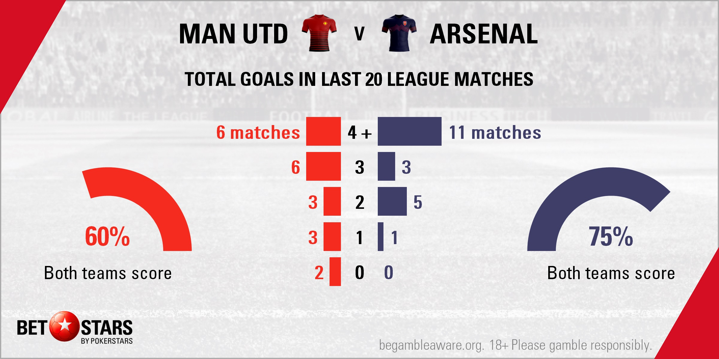 Manchester United Vs Arsenal Get On Gunners To Pile Agony