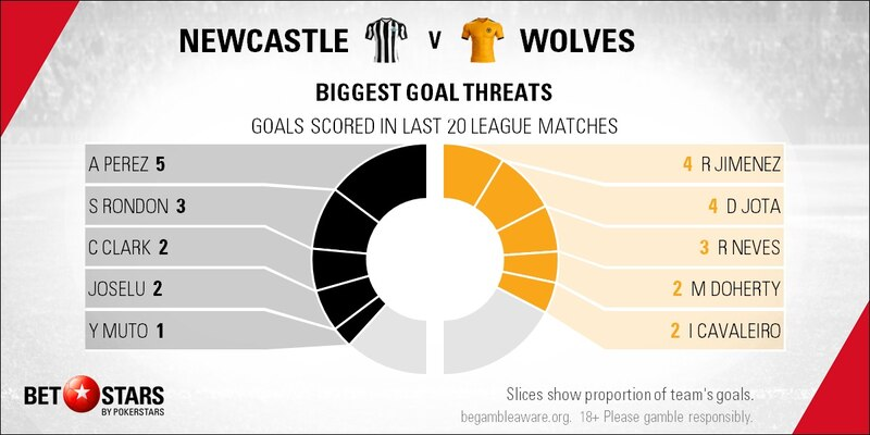 newcastle vs wolves - photo #10