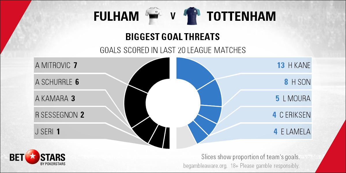 fulham vs tottenham - photo #20