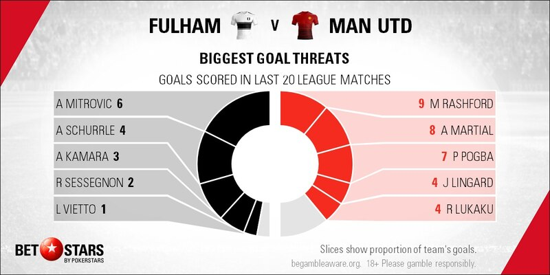 Man U Vs Fulham: Fulham Vs Manchester United: Reds Back To Ruthless Best