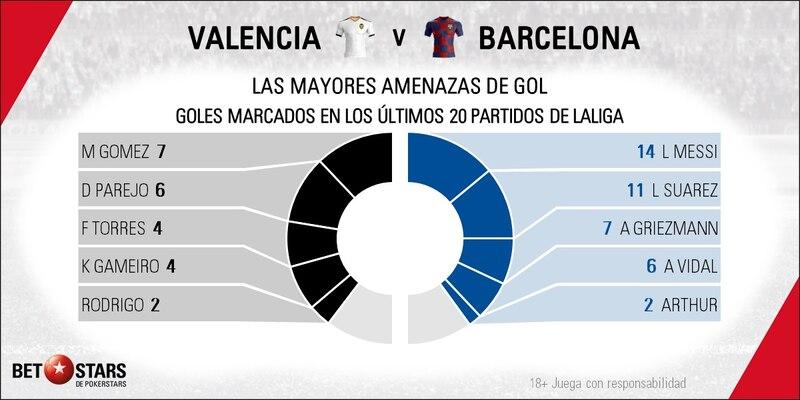 Valencia y FC Barcelona protagonizan esta semana con su partido las apuestas La Liga